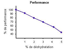 boissons isotoniques énergétiques