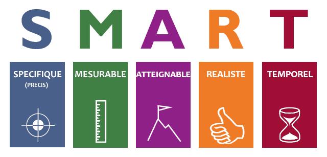 Résultats de recherche d'images pour «smart objectifs»