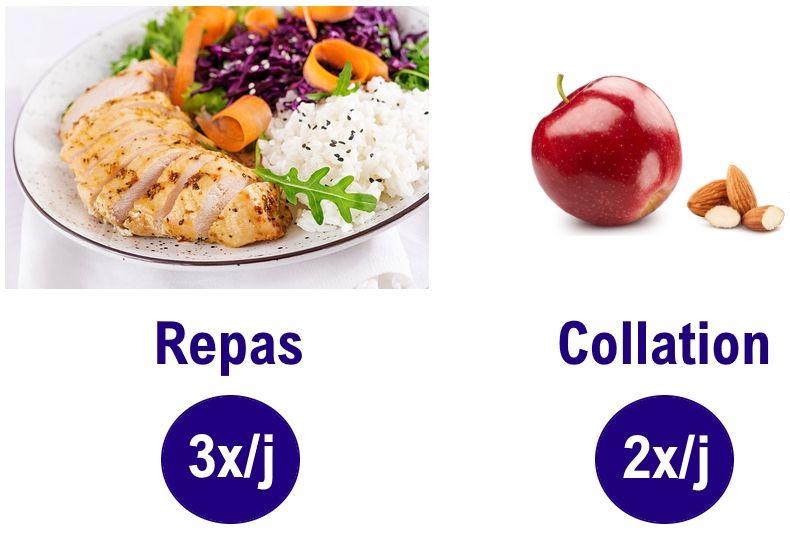 Comment créer un programme alimentaire sportif 100%
