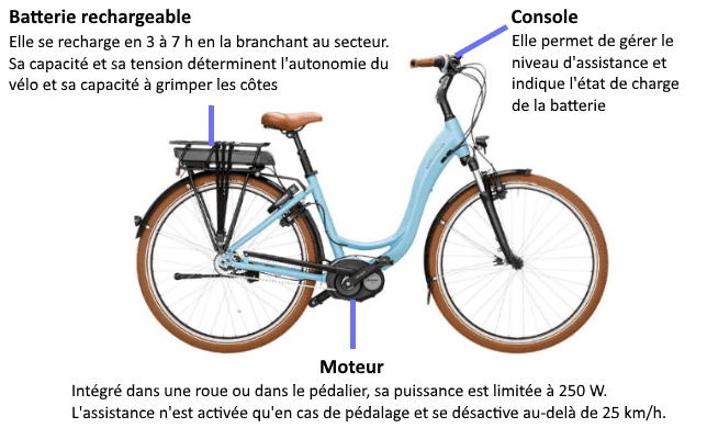 diagram of the electric bicycle